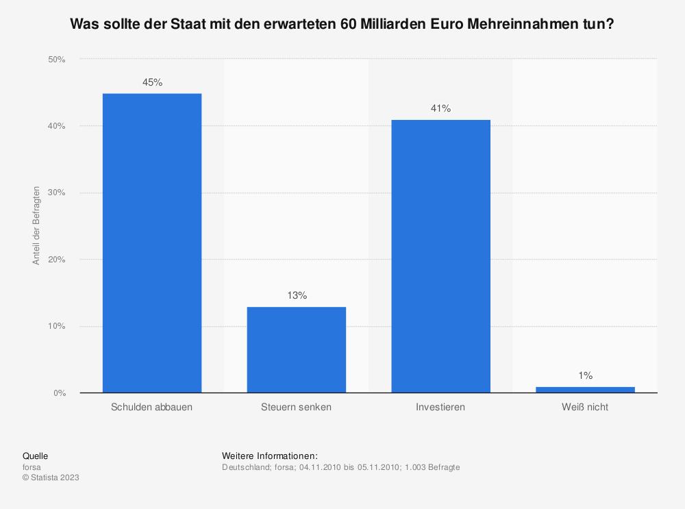 Statistik: Was sollte der Staat mit den erwarteten 60 Milliarden Euro Mehreinnahmen tun? | Statista