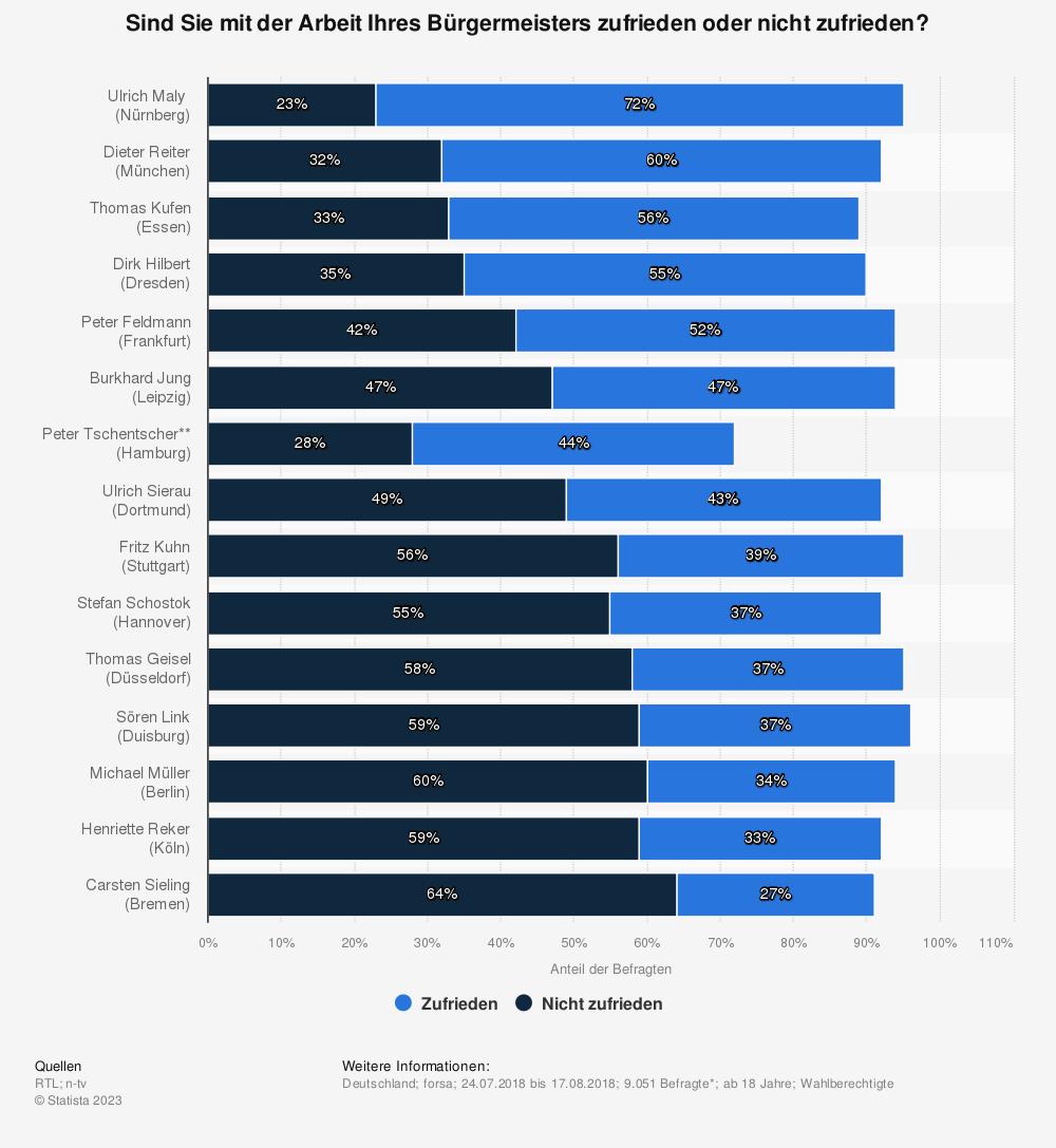 Statistik: Sind Sie mit der Arbeit Ihres Bürgermeisters zufrieden oder nicht zufrieden? | Statista