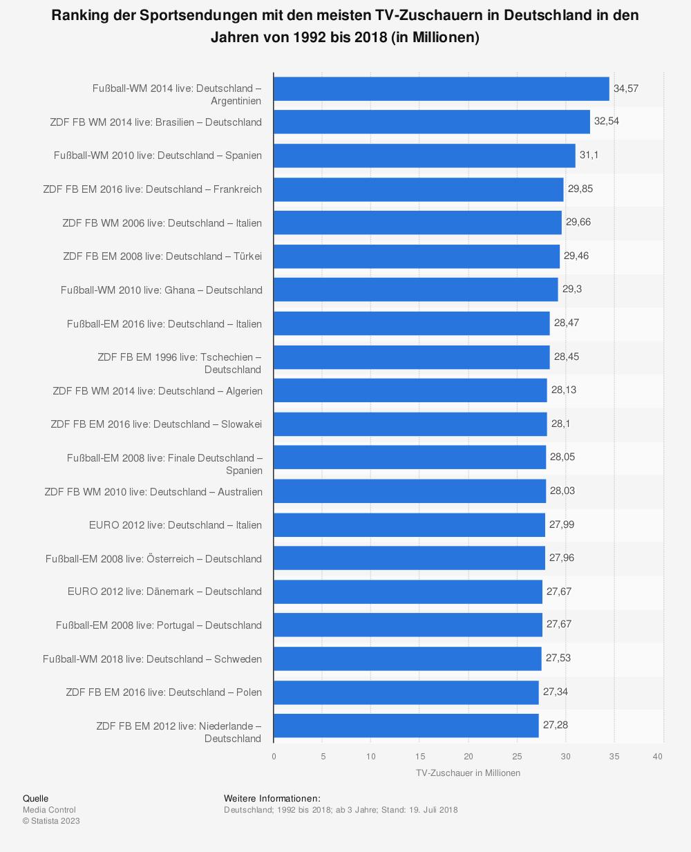 Statistik: Ranking der Sportsendungen mit den meisten TV-Zuschauern in Deutschland in den Jahren von 1992 bis 2018 (in Millionen) | Statista