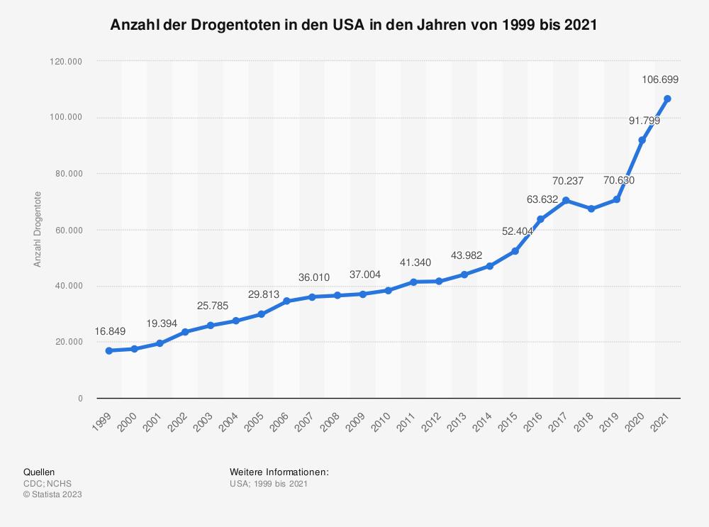 Statistik: Anzahl der Drogentoten in den USA in den Jahren von 1999 bis 2019 | Statista