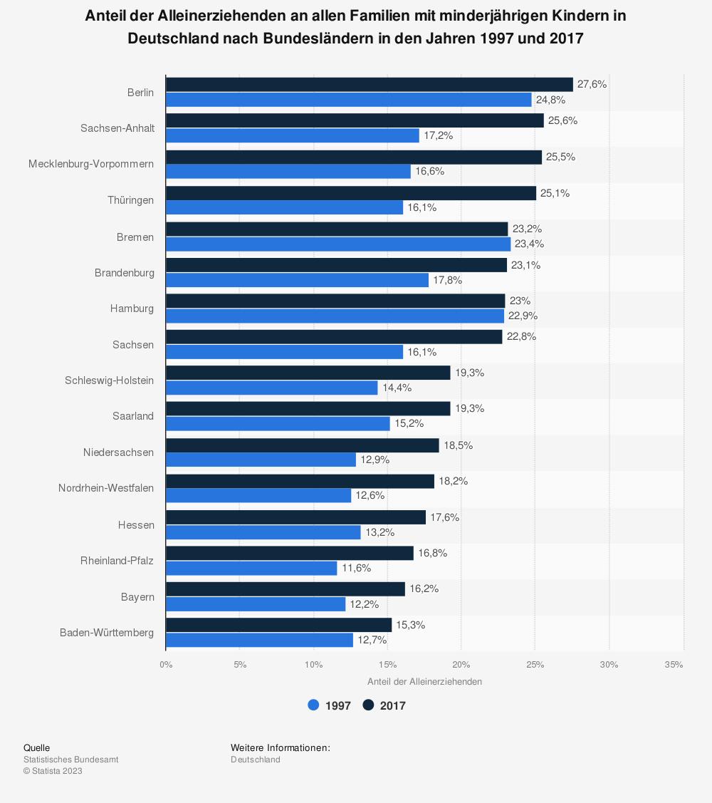 Statistik: Anteil der Alleinerziehenden an allen Familien mit minderjährigen Kindern in Deutschland nach Bundesländern in den Jahren 1997 und 2017 | Statista