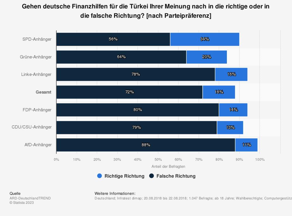 Statistik: Gehen deutsche Finanzhilfen für die Türkei Ihrer Meinung nach in die richtige oder in die falsche Richtung? [nach Parteipräferenz] | Statista