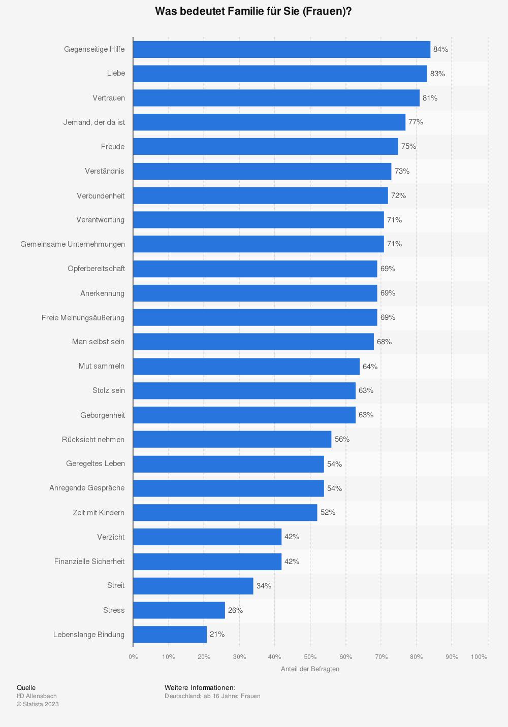 Statistik: Was bedeutet Familie für Sie (Frauen)? | Statista