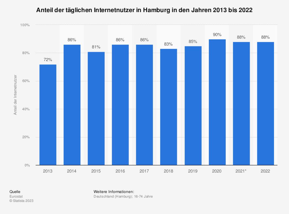 Statistik: Anteil der täglichen Internetnutzer in Hamburg in den Jahren 2013 bis 2018 | Statista