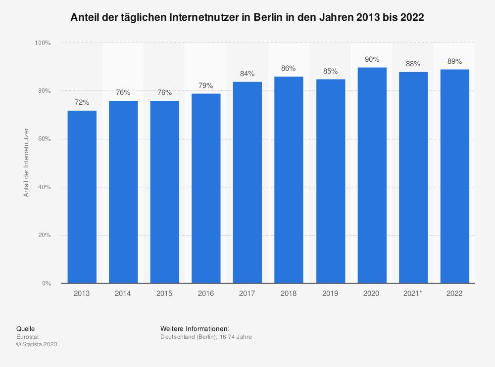 Statistik: Anteil der täglichen Internetnutzer in Berlin in den Jahren 2013 bis 2020 | Statista