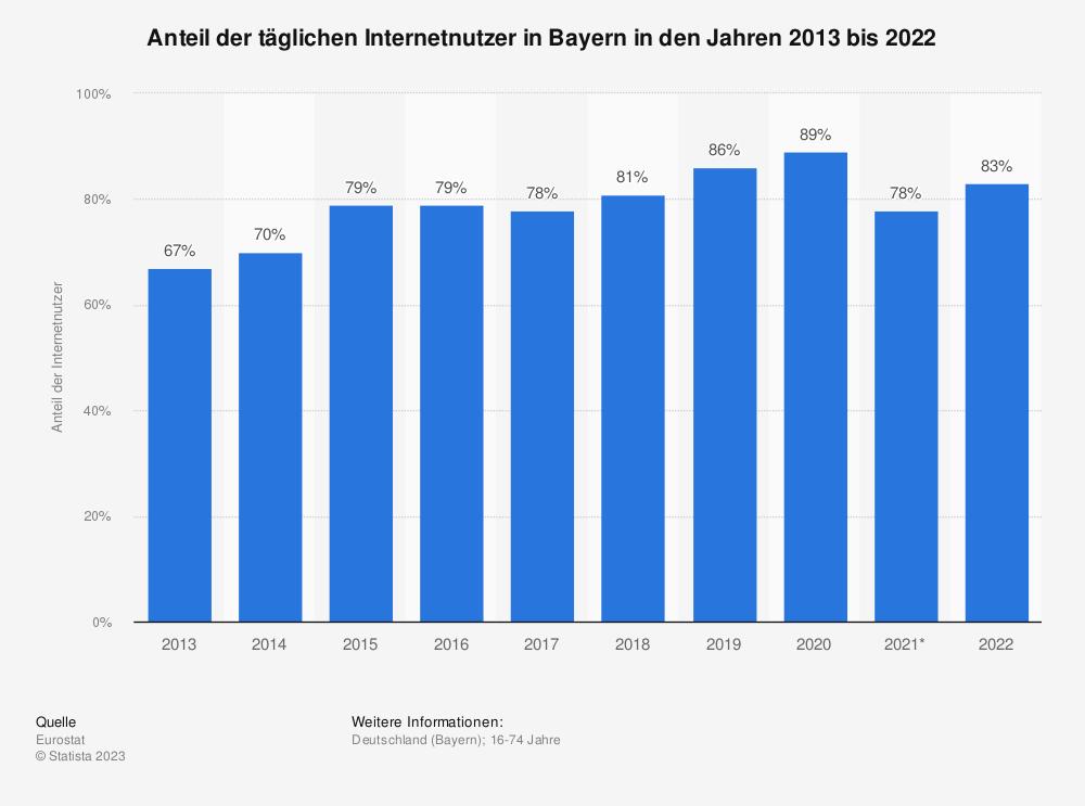 Statistik: Anteil der täglichen Internetnutzer in Bayern in den Jahren 2013 bis 2020 | Statista