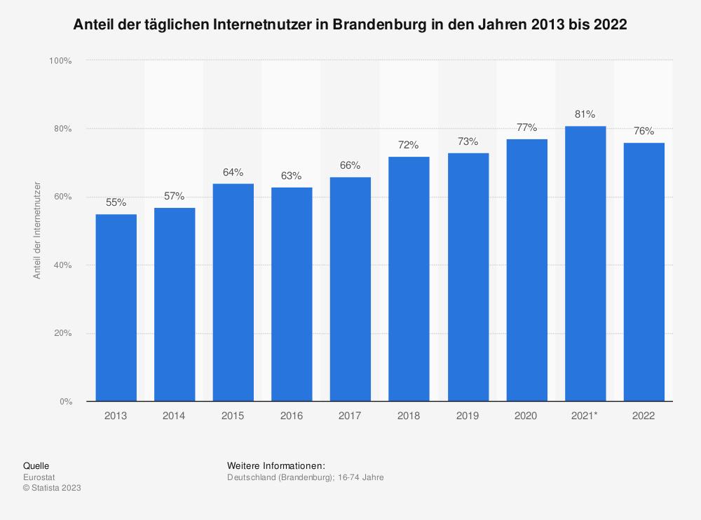 Statistik: Anteil der täglichen Internetnutzer in Brandenburg in den Jahren 2013 bis 2020 | Statista
