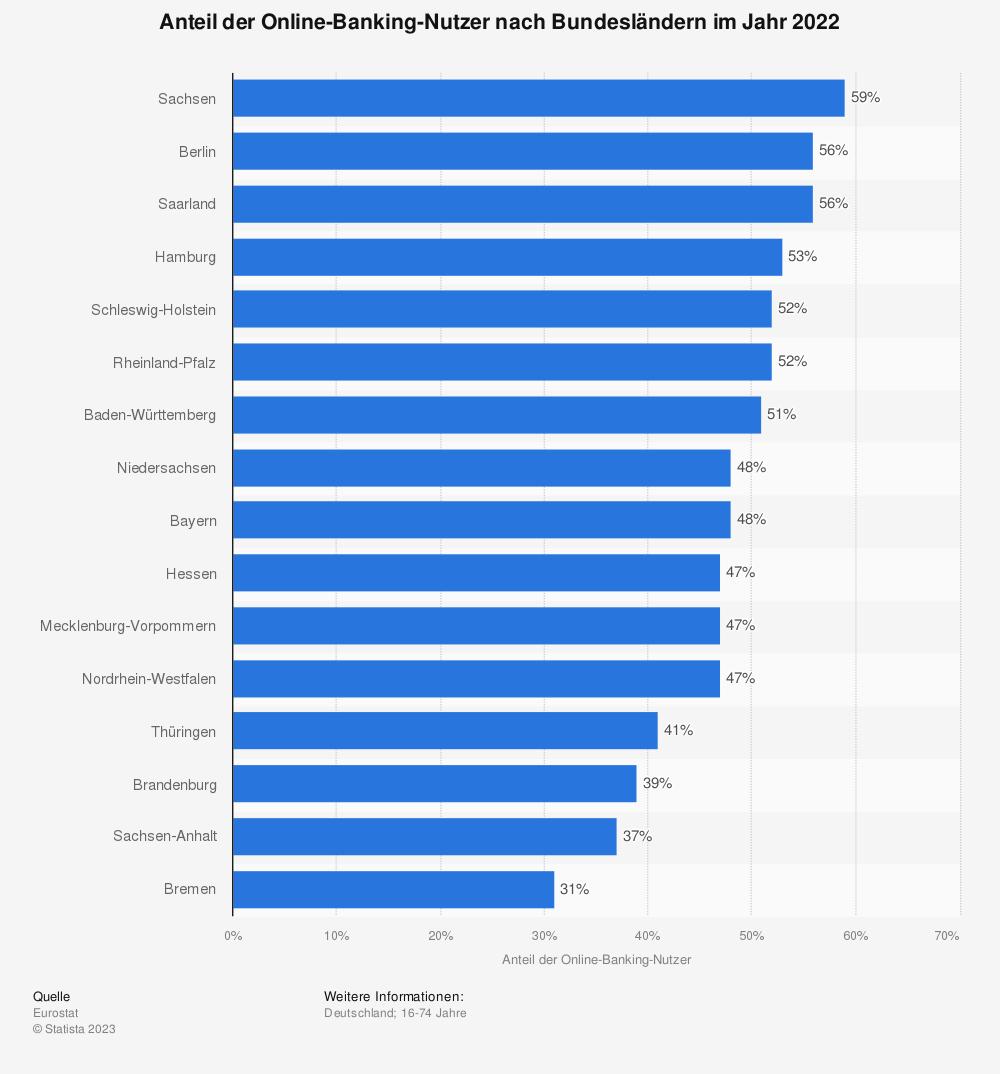 Statistik: Anteil der Online-Banking-Nutzer nach Bundesländern im Jahr 2019 | Statista