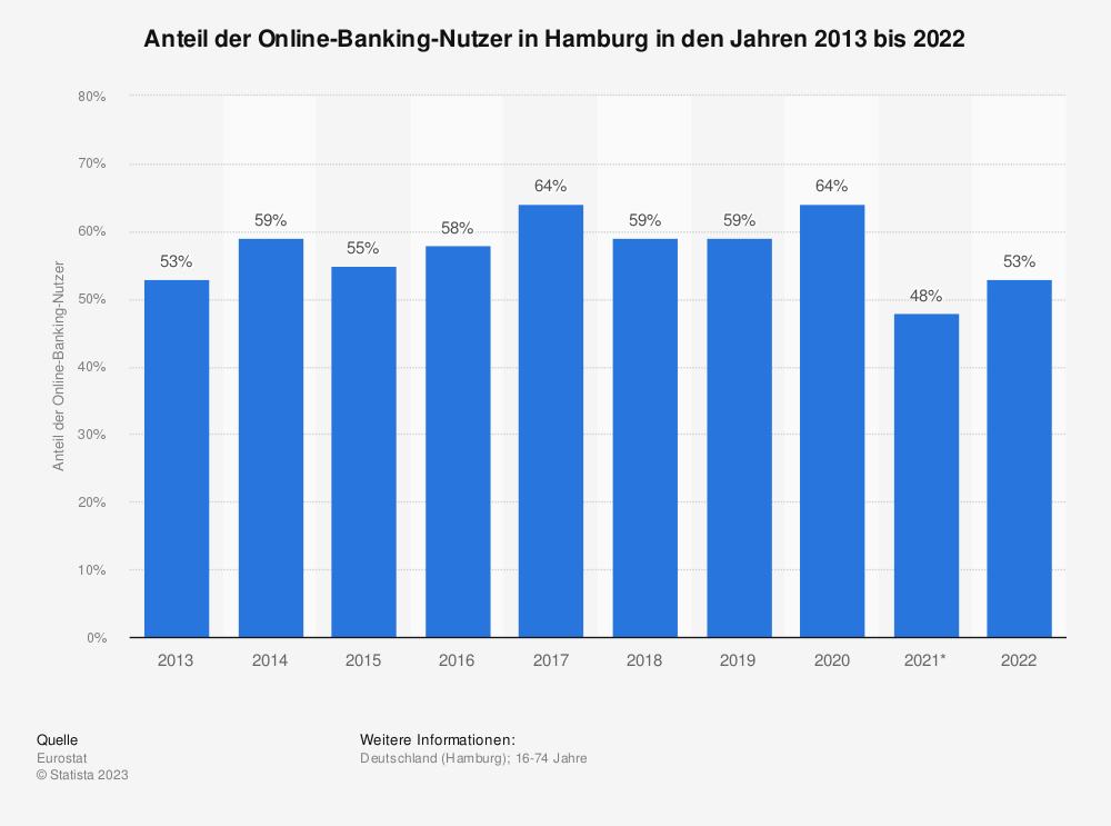 Statistik: Anteil der Online-Banking-Nutzer in Hamburg in den Jahren 2013 bis 2019 | Statista