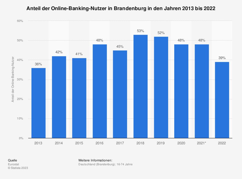 Statistik: Anteil der Online-Banking-Nutzer in Brandenburg in den Jahren 2013 bis 2018 | Statista