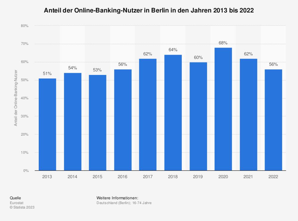 Statistik: Anteil der Online-Banking-Nutzer in Berlin in den Jahren 2013 bis 2018 | Statista
