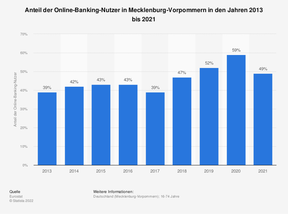 Statistik: Anteil der Online-Banking-Nutzer in Mecklenburg-Vorpommern in den Jahren 2013 bis 2018 | Statista