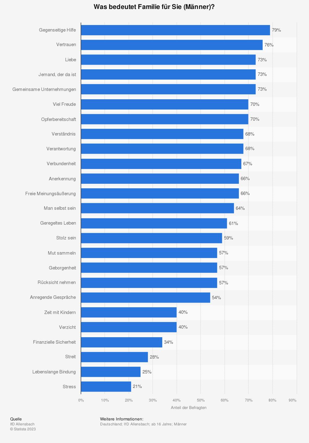 Statistik: Was bedeutet Familie für Sie (Männer)? | Statista