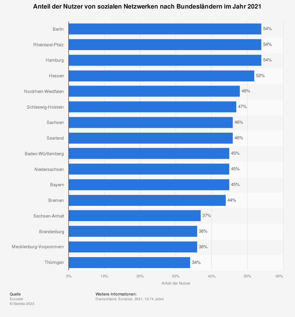 Statistik: Anteil der Nutzer von sozialen Netzwerken nach Bundesländern im Jahr 2018 | Statista
