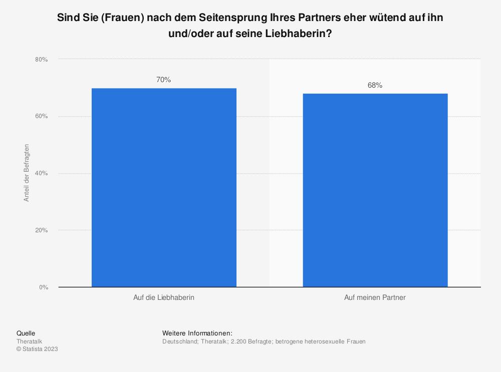 Statistik: Sind Sie (Frauen) nach dem Seitensprung Ihres Partners eher wütend auf ihn und/oder auf seine Liebhaberin? | Statista