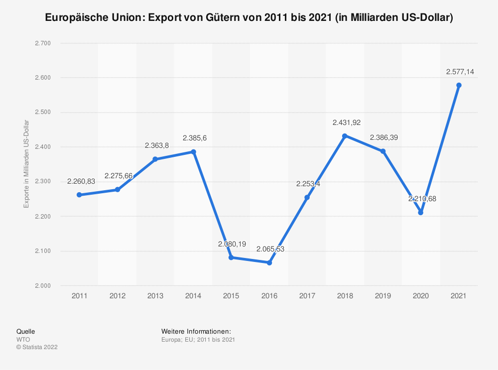 Statistik: Europäische Union: Export von Gütern von 2010 bis 2020 (in Milliarden US-Dollar) | Statista