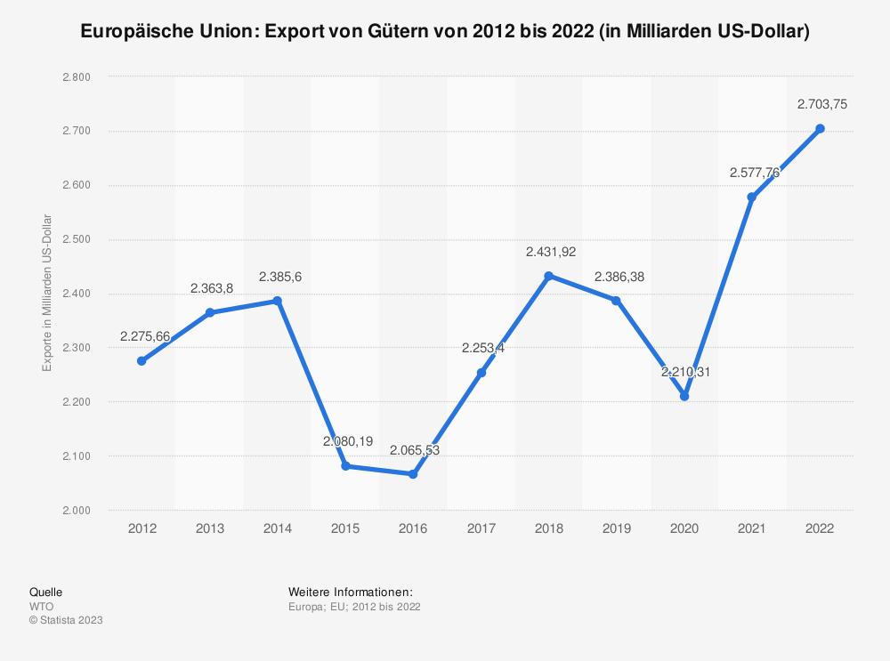 Statistik: Europäische Union: Export von Gütern von 2009 bis 2019 (in Milliarden US-Dollar) | Statista