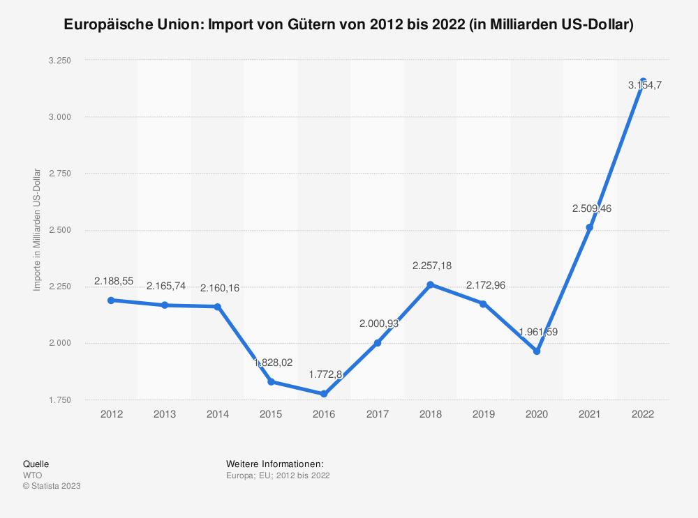 Statistik: Europäische Union: Import von Gütern von 2009 bis 2019 (in Milliarden US-Dollar) | Statista