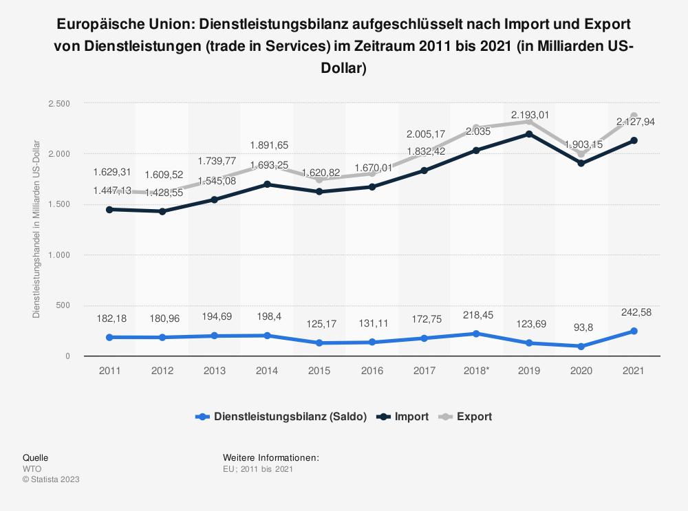 Statistik: Europäische Union: Dienstleistungsbilanz von 2009 bis 2019 (in Milliarden US-Dollar)   Statista