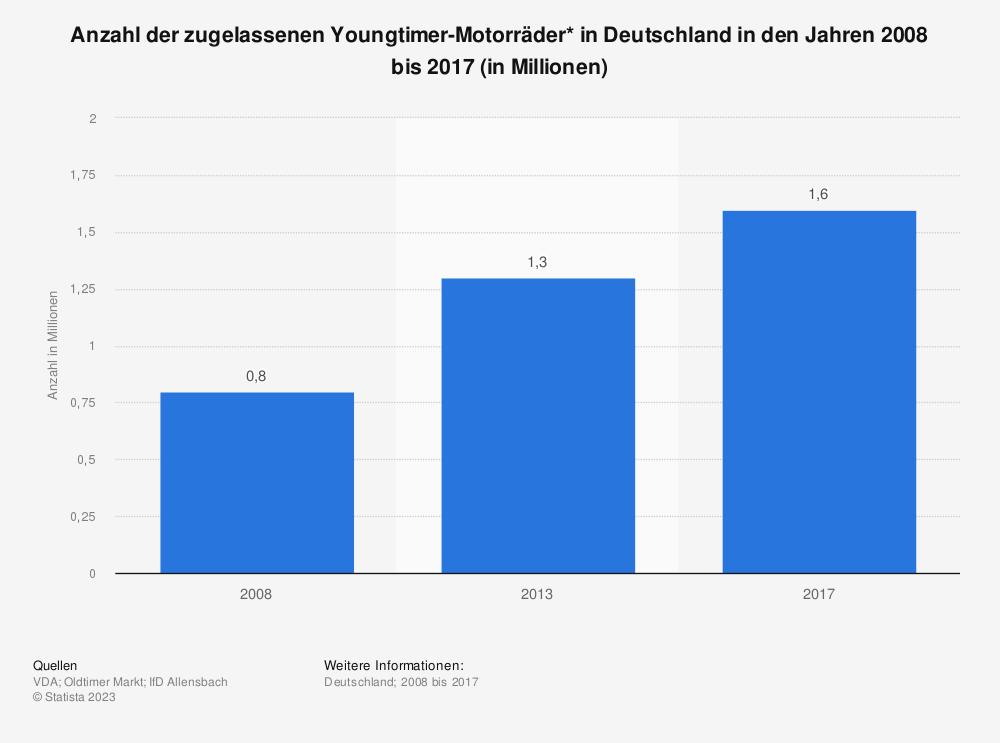 Statistik: Anzahl der zugelassenen Youngtimer-Motorräder* in Deutschland in den Jahren 2008 bis 2017 (in Millionen) | Statista