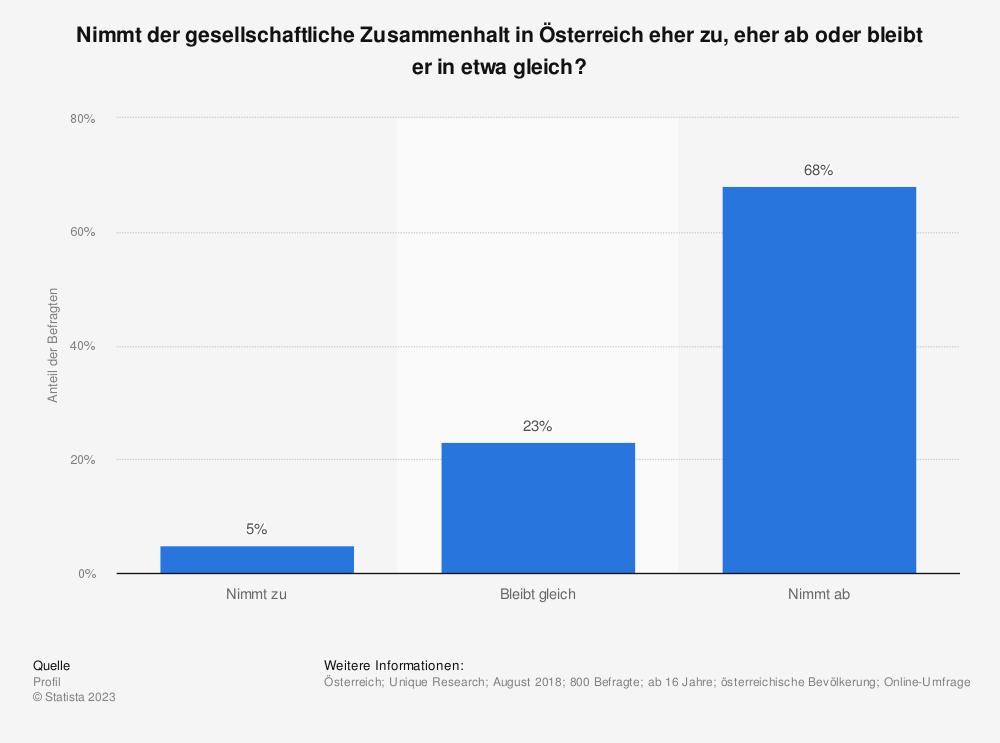 Statistik: Nimmt der gesellschaftliche Zusammenhalt in Österreich eher zu, eher ab oder bleibt er in etwa gleich? | Statista