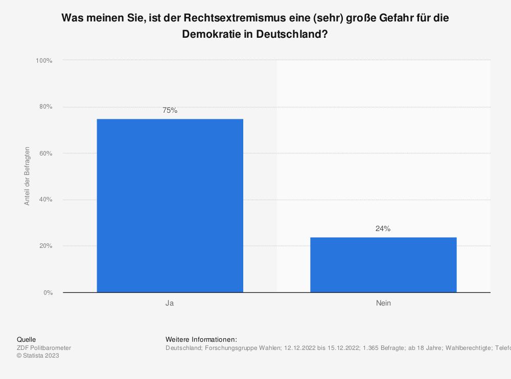 Statistik: Sind Rechtsextreme eine (sehr) große Gefahr für die Demokratie in Deutschland? | Statista