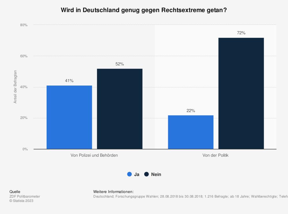Statistik: Wird in Deutschland genug gegen Rechtsextreme getan? | Statista