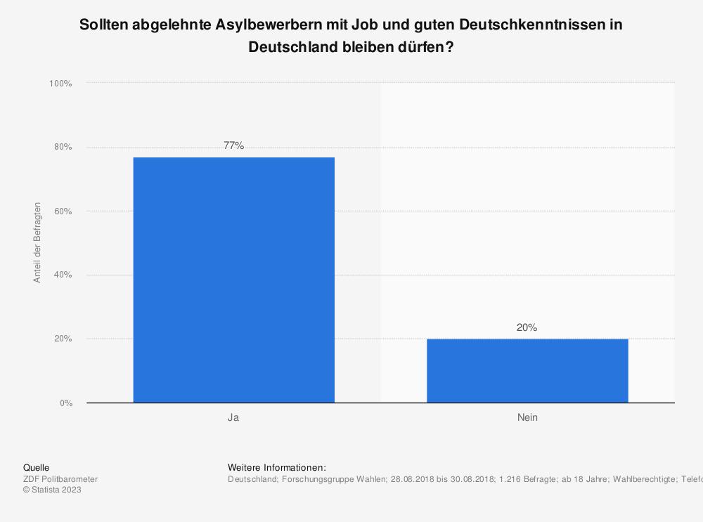 Statistik: Sollten abgelehnte Asylbewerbern mit Job und guten Deutschkenntnissen in Deutschland bleiben dürfen? | Statista
