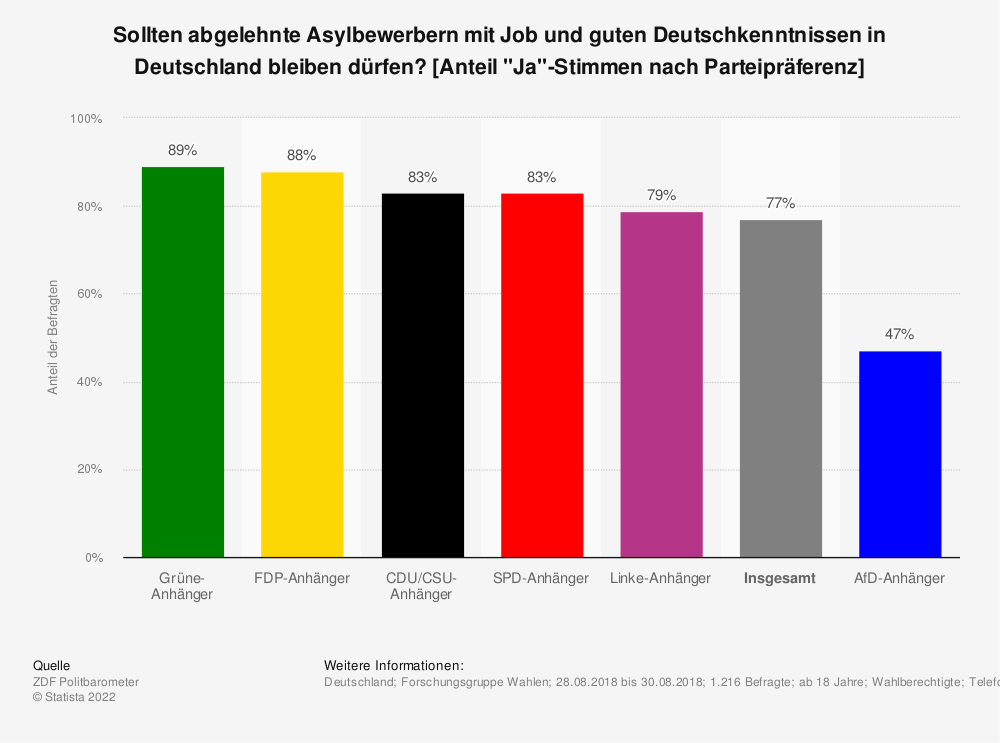 """Statistik: Sollten abgelehnte Asylbewerbern mit Job und guten Deutschkenntnissen in Deutschland bleiben dürfen? [Anteil """"Ja""""-Stimmen nach Parteipräferenz]   Statista"""