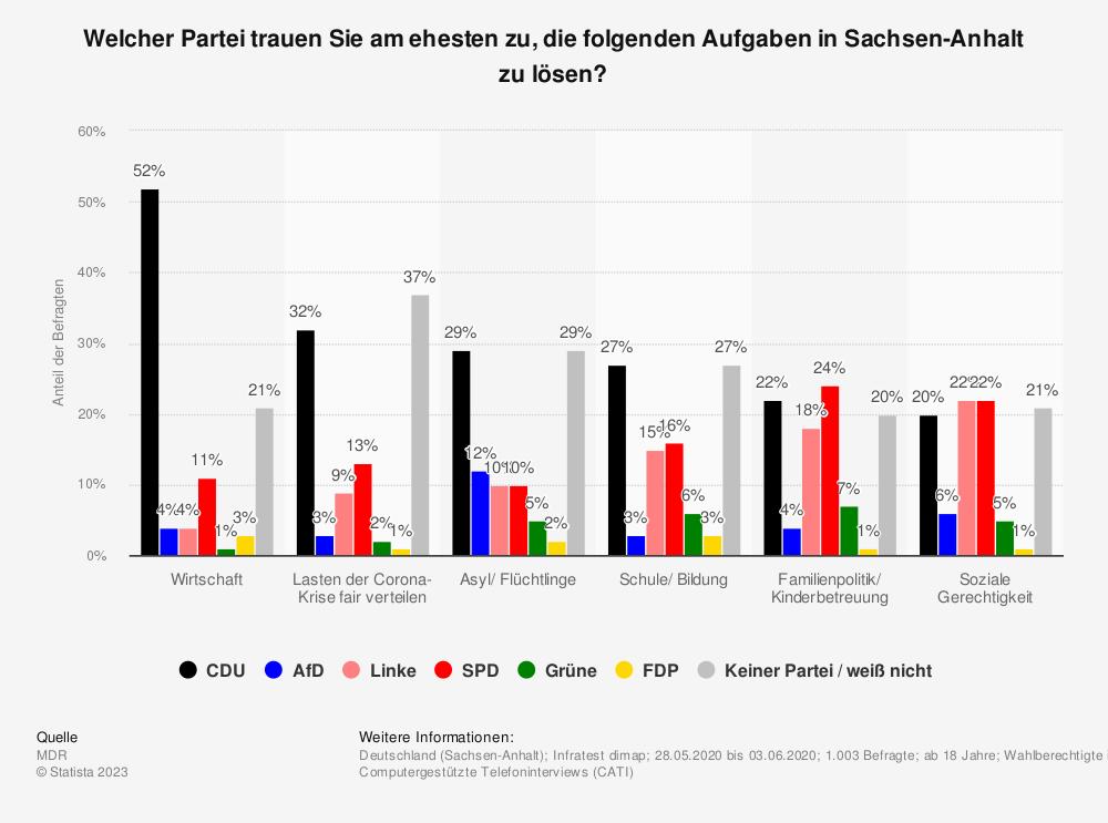 Statistik: Welcher Partei trauen Sie am ehesten zu, die folgenden politischen Aufgaben in Sachsen-Anhalt zu lösen?  | Statista