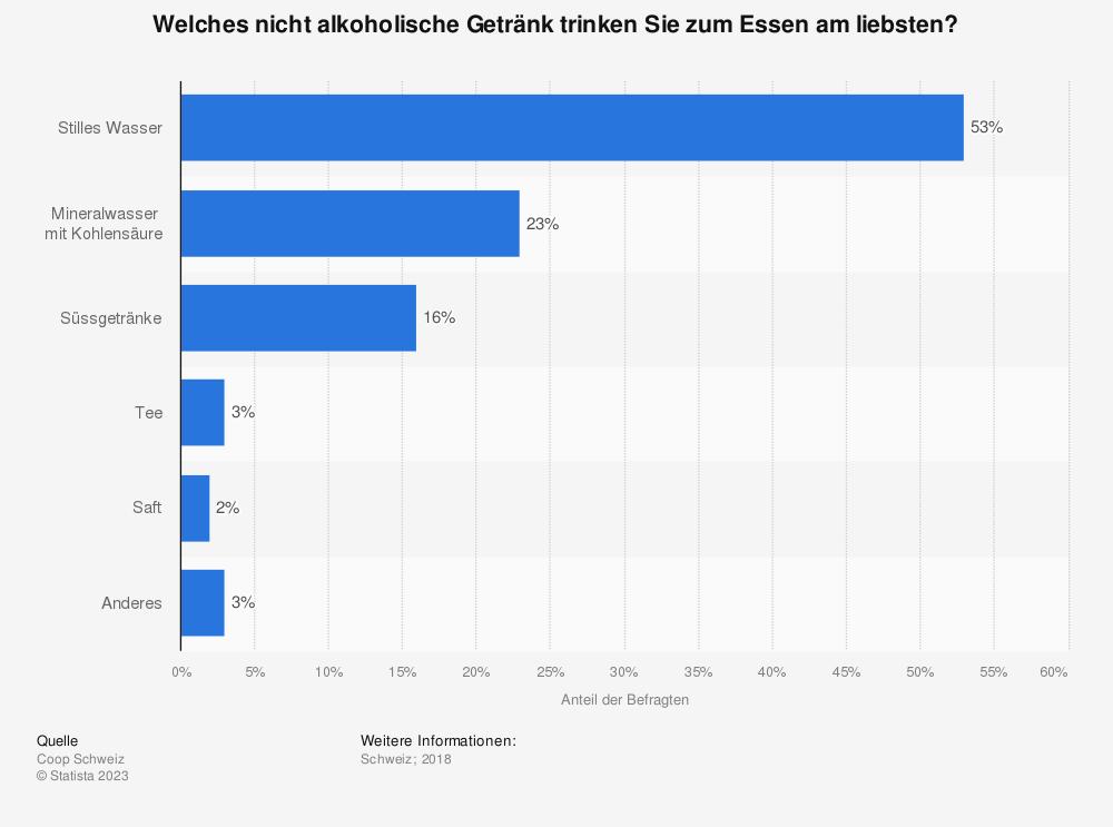 Statistik: Welches nicht alkoholische Getränk trinken Sie zum Essen am liebsten? | Statista