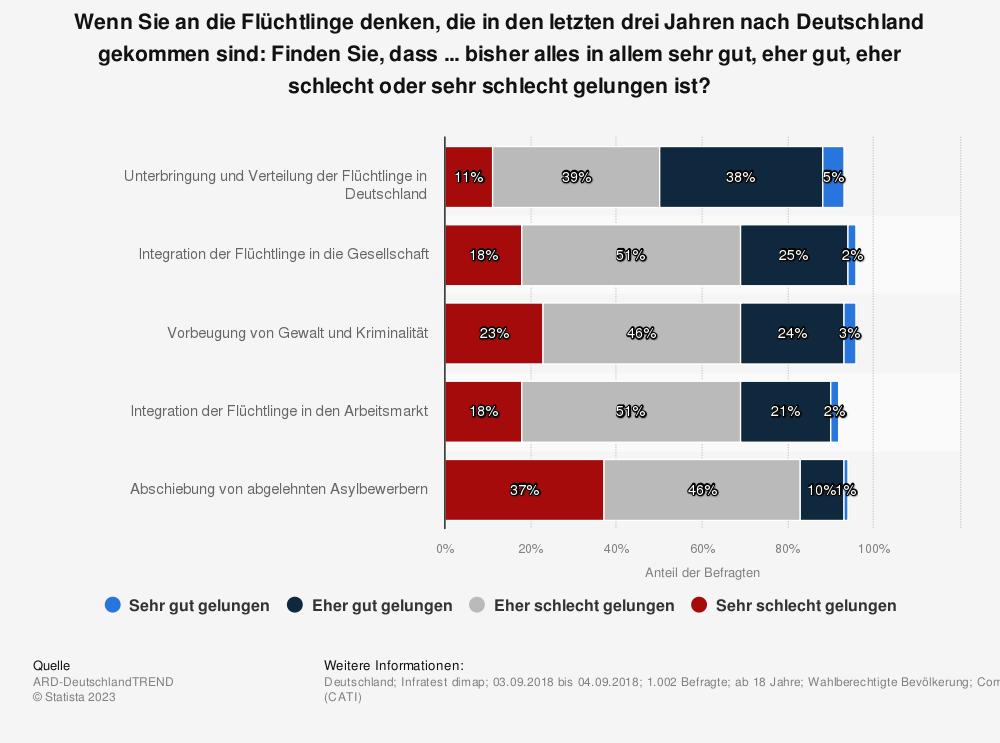 Statistik: Wenn Sie an die Flüchtlinge denken, die in den letzten drei Jahren nach Deutschland gekommen sind: Finden Sie, dass ... bisher alles in allem sehr gut, eher gut, eher schlecht oder sehr schlecht gelungen ist? | Statista