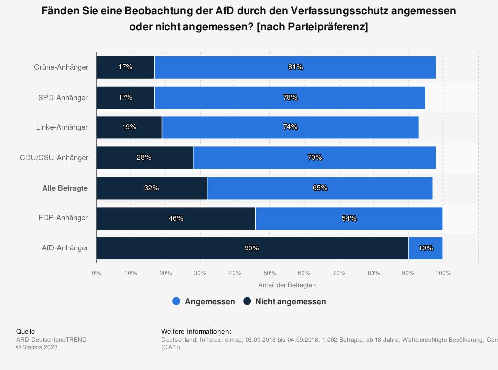 Statistik: Fänden Sie eine Beobachtung der AfD durch den Verfassungsschutz angemessen oder nicht angemessen? [nach Parteipräferenz] | Statista