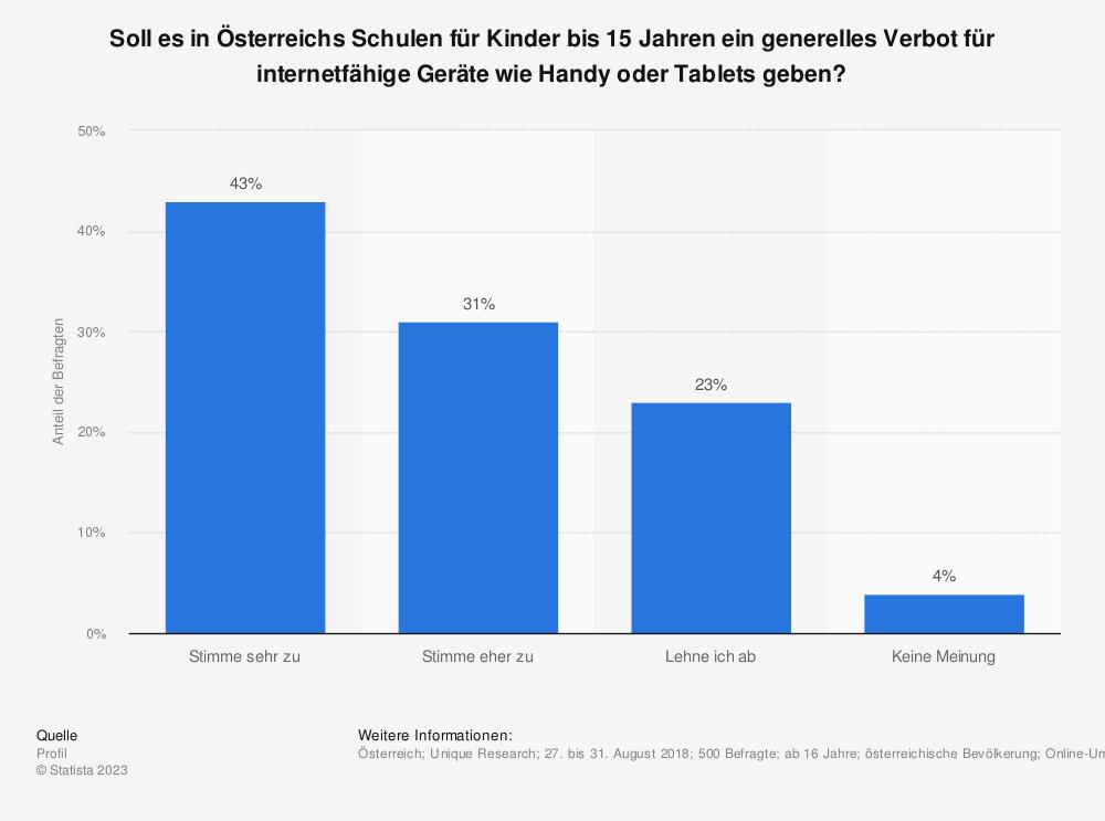 Statistik: Soll es in Österreichs Schulen für Kinder bis 15 Jahren ein generelles Verbot für internetfähige Geräte wie Handy oder Tablets geben? | Statista