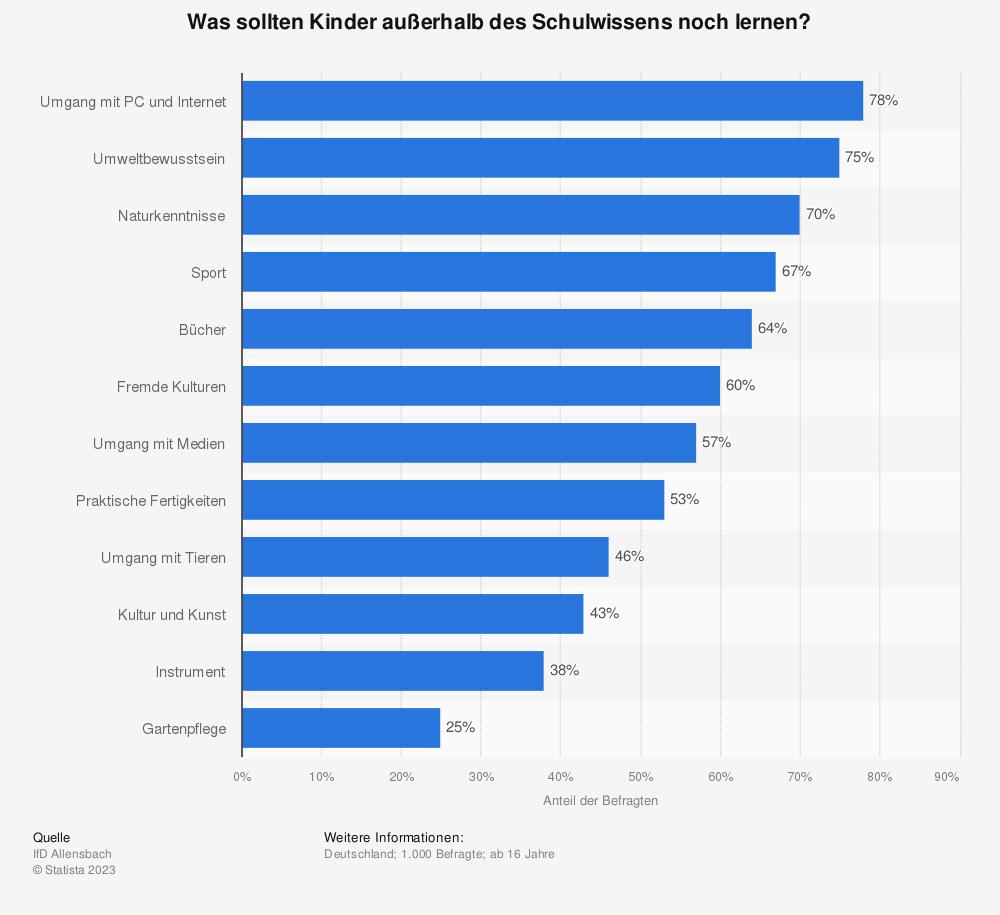 Statistik: Was sollten Kinder außerhalb des Schulwissens noch lernen? | Statista