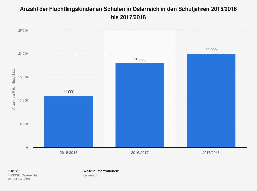 Statistik: Anzahl der Flüchtlingskinder an Schulen in Österreich in den Schuljahren 2015/2016 bis 2017/2018 | Statista