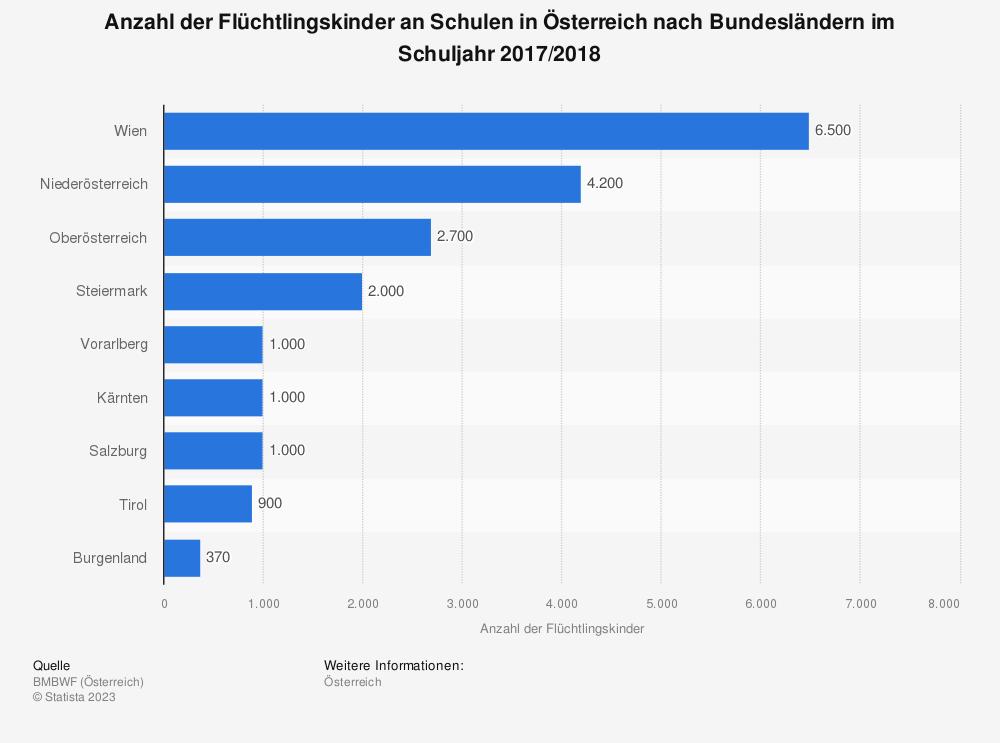 Statistik: Anzahl der Flüchtlingskinder an Schulen in Österreich nach Bundesländern im Schuljahr 2017/2018 | Statista
