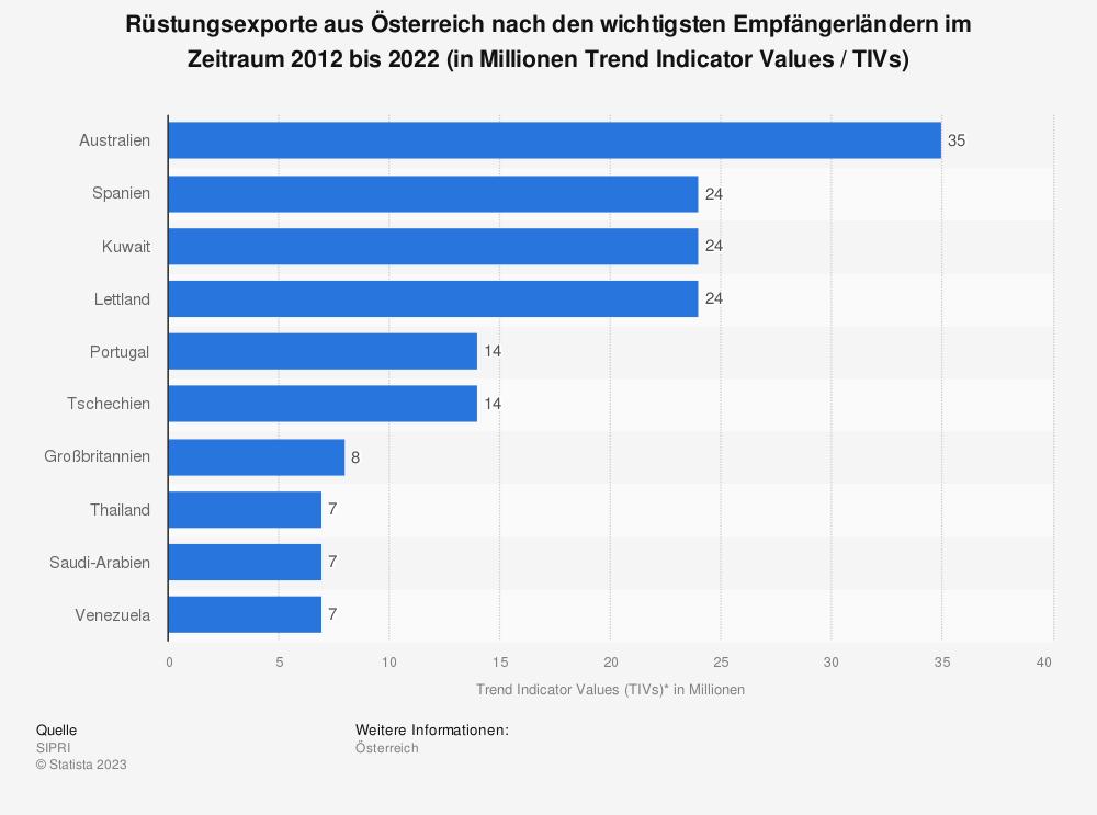 Statistik: Rüstungsexporte aus Österreich nach den zehn wichtigsten Empfängerländern im Zeitraum 2008 bis 2018 (in Millionen Trend Indicator Values (TIVs)) | Statista