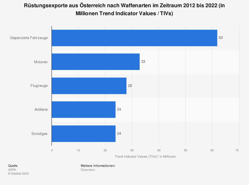 Statistik: Rüstungsexporte aus Österreich nach Waffenarten im Zeitraum 2009 bis 2019 (in Millionen Trend Indicator Values (TIVs)) | Statista