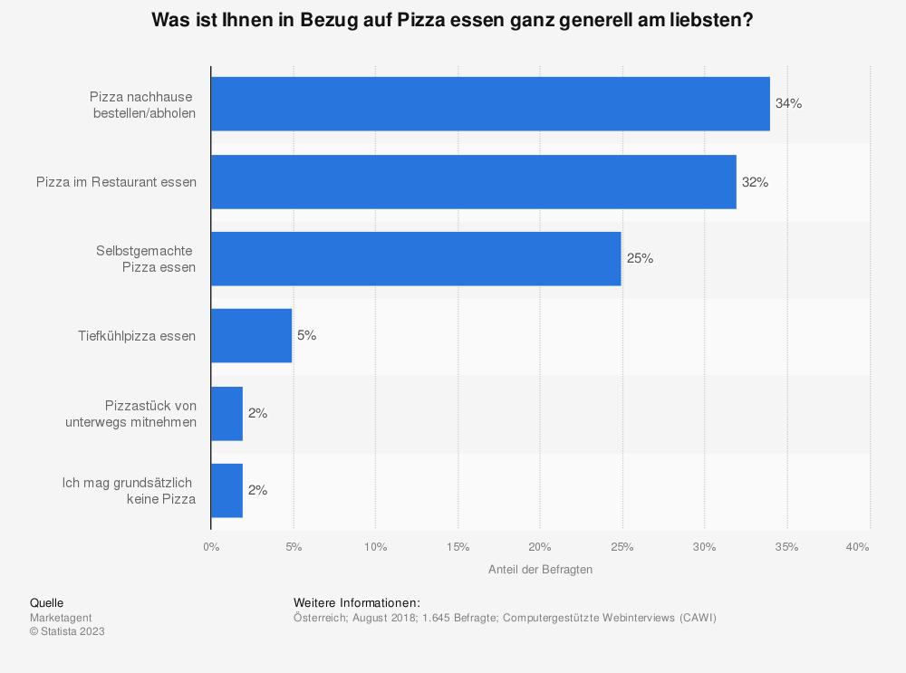 Statistik: Was ist Ihnen in Bezug auf Pizza essen ganz generell am liebsten? | Statista