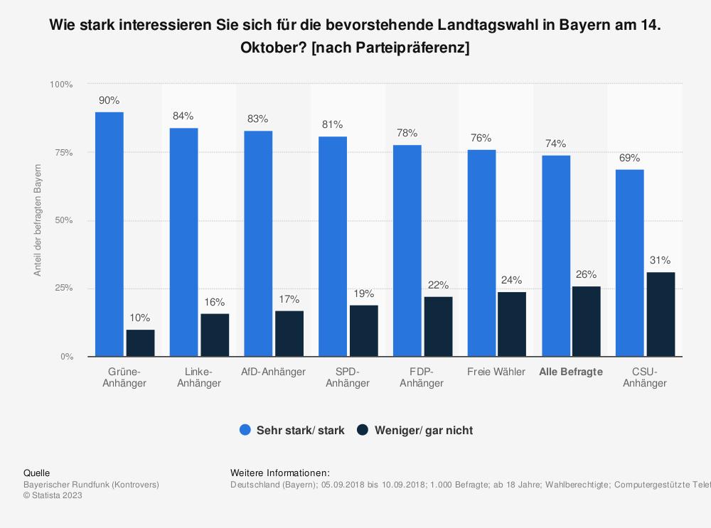 Statistik: Wie stark interessieren Sie sich für die bevorstehende Landtagswahl in Bayern am 14. Oktober? [nach Parteipräferenz] | Statista