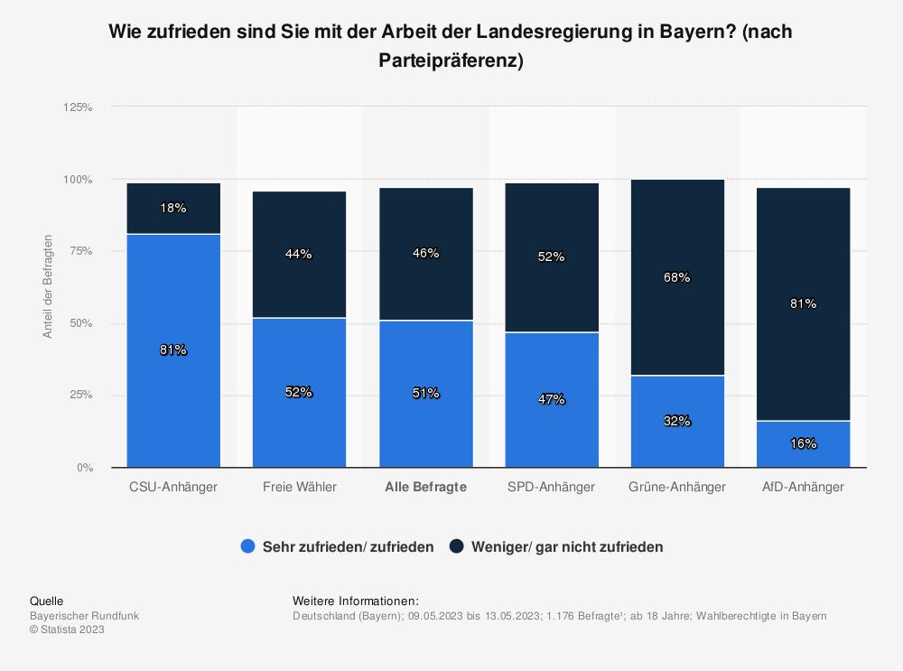 Statistik: Wie zufrieden sind Sie mit der Arbeit der Landesregierung in Bayern? [nach Parteipräferenz] | Statista