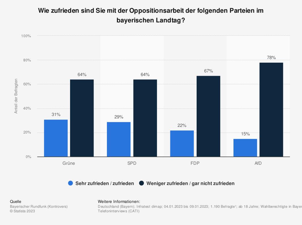 Statistik: Wie zufrieden sind Sie mit der jeweiligen Arbeit der Oppositionsparteien im bayerischen Landtag? | Statista