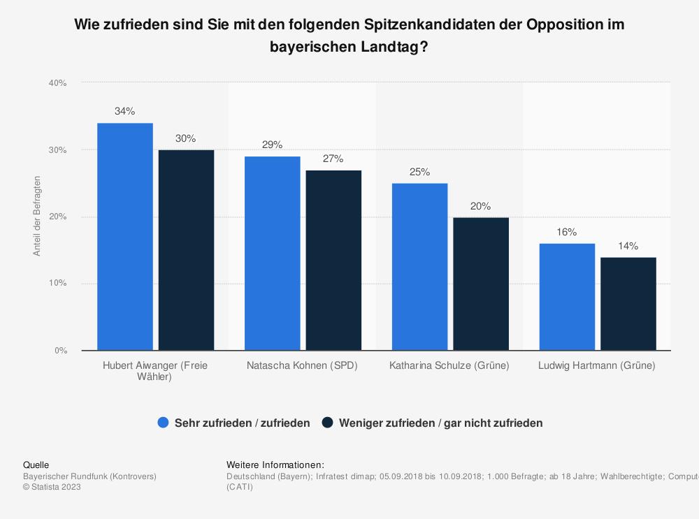 Statistik: Wie zufrieden sind Sie mit den folgenden Spitzenkandidaten der Opposition im bayerischen Landtag? | Statista