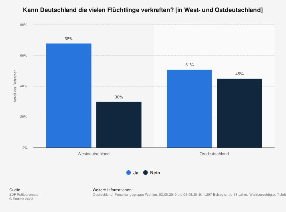 Statistik: Kann Deutschland die vielen Flüchtlinge verkraften? [in West- und Ostdeutschland] | Statista