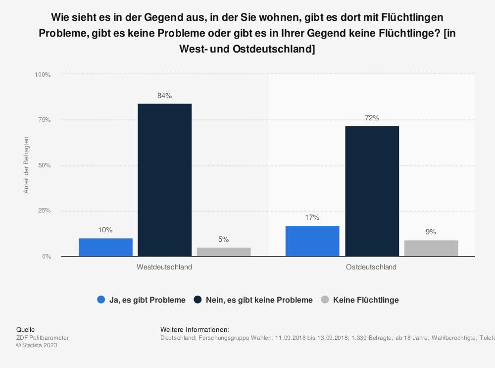 Statistik: Wie sieht es in der Gegend aus, in der Sie wohnen, gibt es dort mit Flüchtlingen Probleme, gibt es keine Probleme oder gibt es in Ihrer Gegend keine Flüchtlinge? [in West- und Ostdeutschland] | Statista
