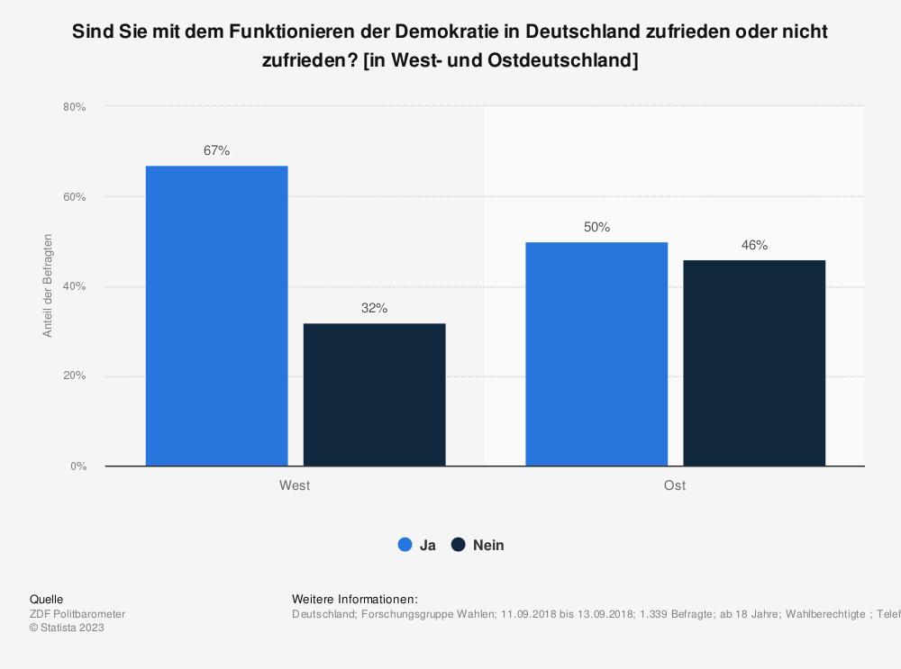 Statistik: Sind Sie mit dem Funktionieren der Demokratie in Deutschland zufrieden oder nicht zufrieden? [in West- und Ostdeutschland] | Statista