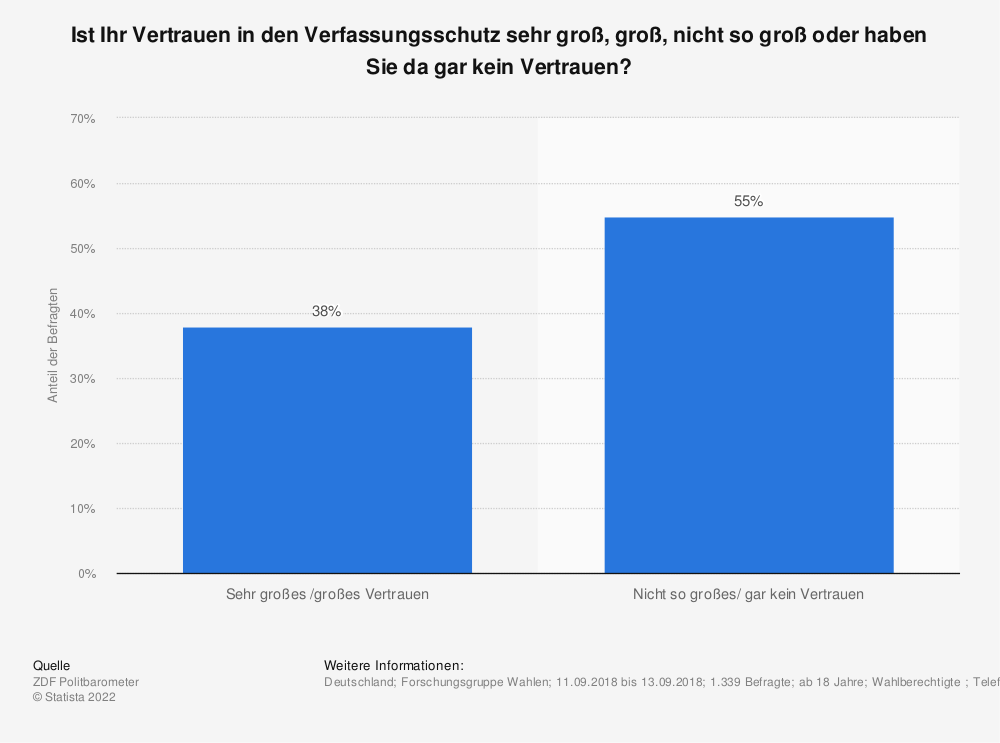Statistik: Ist Ihr Vertrauen in den Verfassungsschutz sehr groß, groß, nicht so groß oder haben Sie da gar kein Vertrauen? | Statista