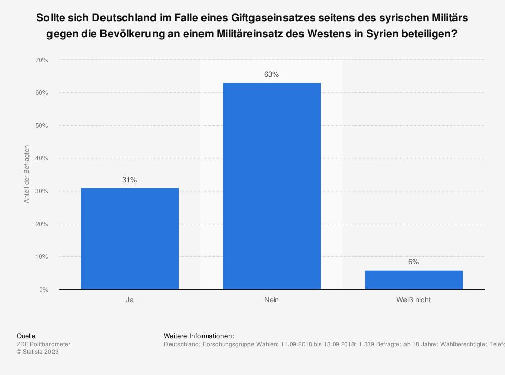 Statistik: Sollte sich Deutschland im Falle eines Giftgaseinsatzes seitens des syrischen Militärs gegen die Bevölkerung an einem Militäreinsatz des Westens in Syrien beteiligen? | Statista