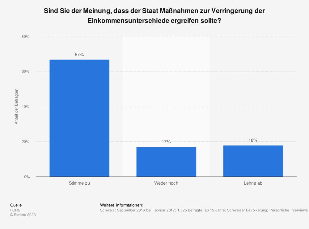 Statistik: Sind Sie der Meinung, dass der Staat Maßnahmen zur Verringerung der Einkommensunterschiede ergreifen sollte? | Statista